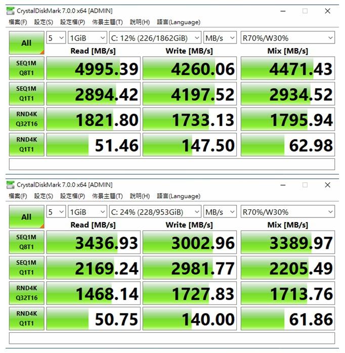 使用CrystalDiskMark進行測試後,上方以PCIe 4.0傳輸模式運作的固態硬碟可以測得4260.06 ~ 4995.39 MB/s的讀寫效能,遠勝底下以PCIe 3.0傳輸模式運作的固態硬碟所測得3002.96 ~ 3436.93 MB/s的讀寫效能。