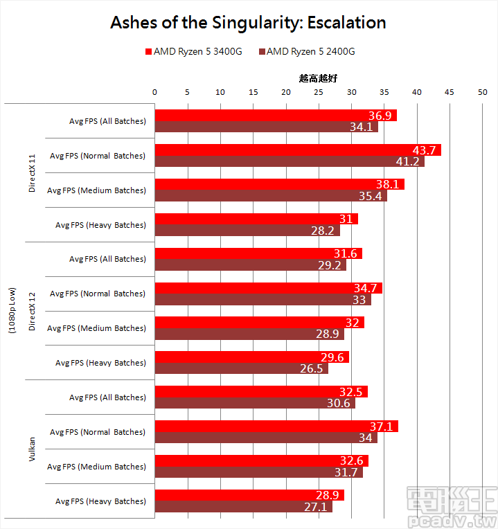 ▲ Ashes of the Singularity: Escalation 採用 1080p、Low 畫質測試結果。