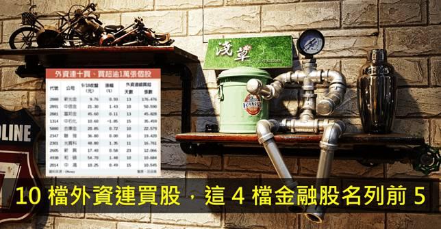 【籌碼K晨報】台股戰萬一,10 檔外資連買股,其中 4 檔金融股外資搶佔!
