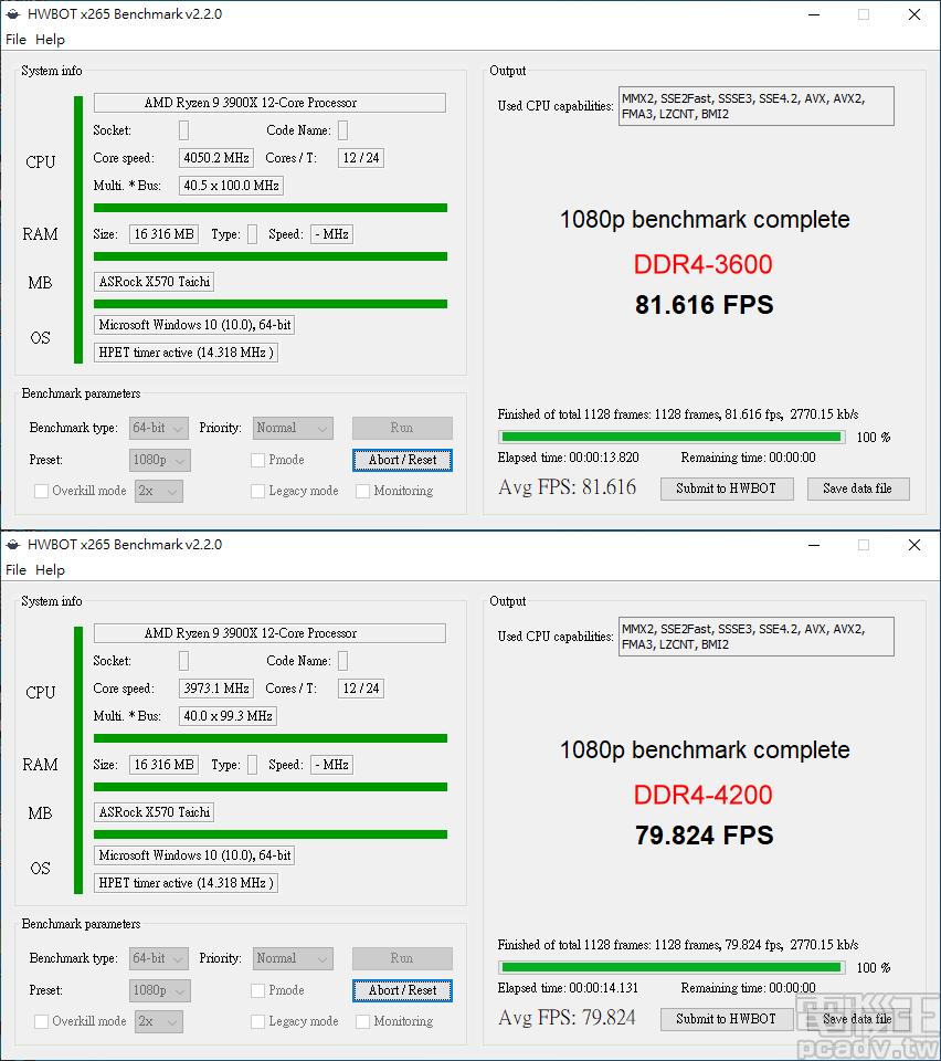 ▲ HWBOT x265 Benchmark 影片壓縮,Ryzen 9 3900X 同樣是以 Infinity Fabric 運作時脈較高的 DDR4-3600 勝過 DDR4-4200。
