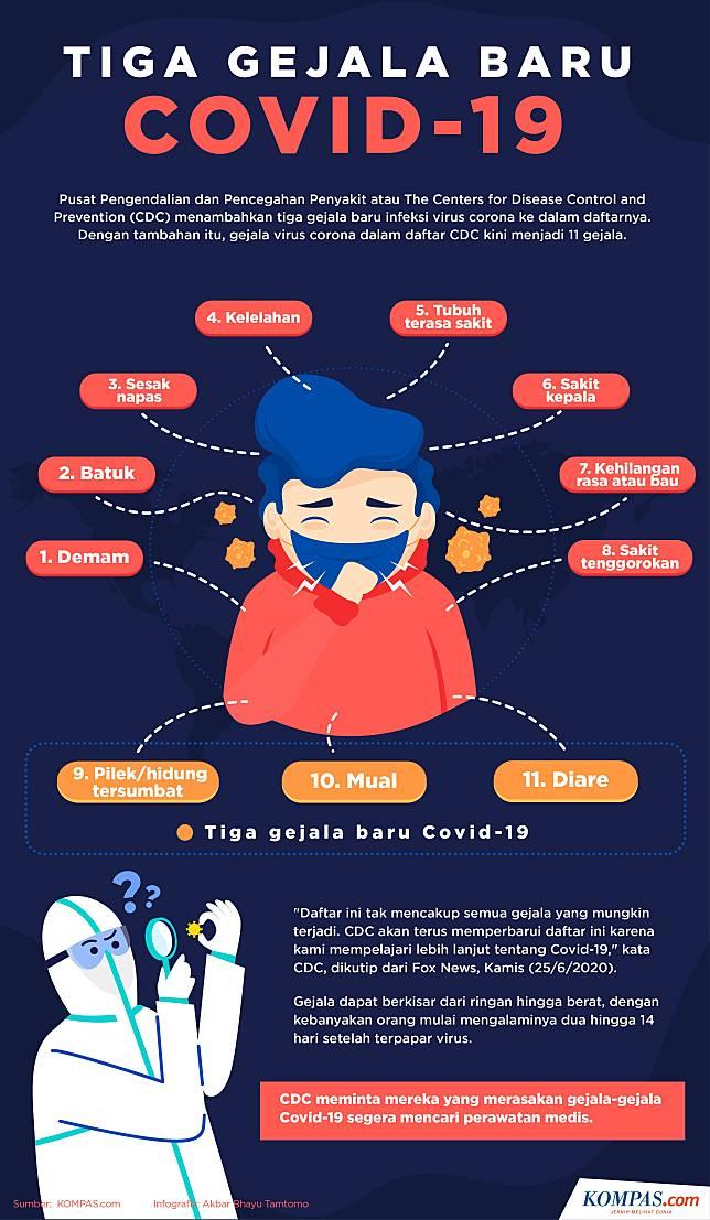 Update Virus Corona Global 3 Juli 10 9 Juta Orang Terinfeksi Risiko Penularan Dari Hewan Peliharaan