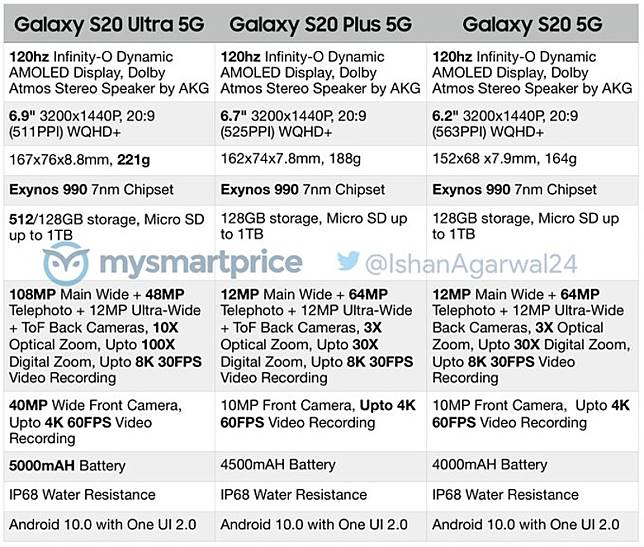 S20、S20+及S20 Ultra傳聞規格一覽。(互聯網)