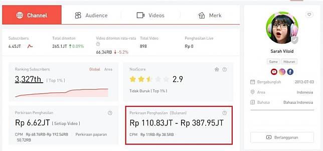 Perkiraan pendapatan Youtube Sarah Viloid. (noxinfluencer)