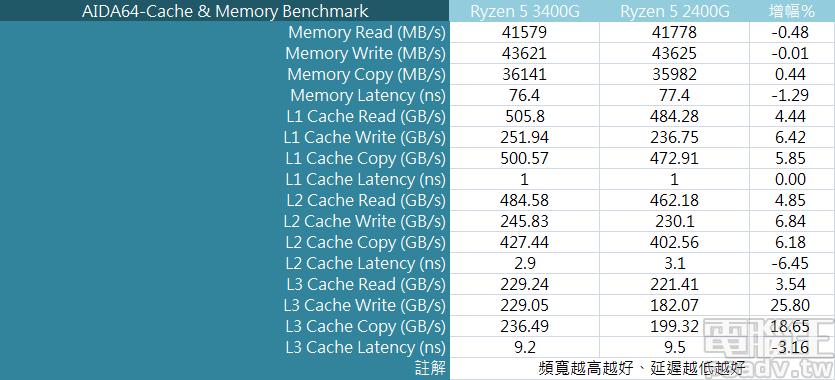 ▲ Ryzen 5 3400G 於 AIDA64 快取與記憶體效能測試,L3 快取存取速度進步幅度最高,並以寫入速度高出 25.8% 為首。