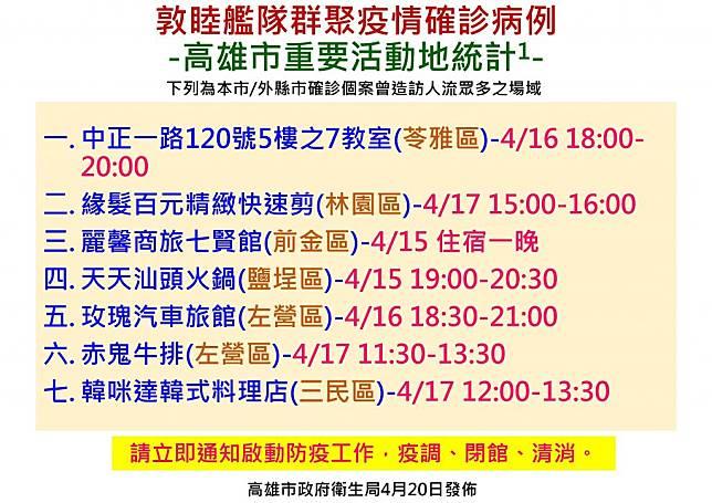 快訊/敦睦艦隊確診病例 高雄市再公布14處足跡熱點