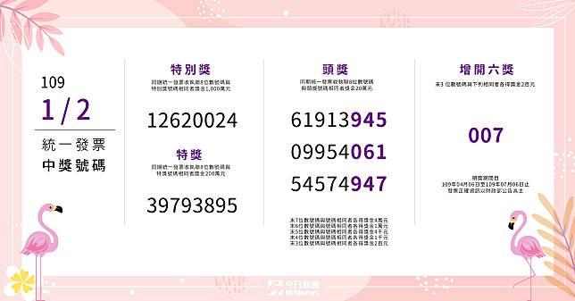 ▲ 109 年 1-2 月期統一發票今( 25 )日開獎。(圖/NOWnews)