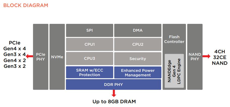 ▲ Marvel 88SS1321、88SS1322、88SS1323 控制器功能區塊圖。