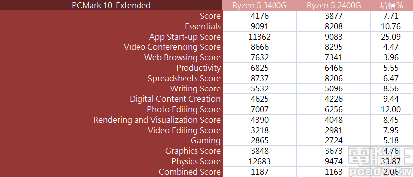 ▲ Ryzen 5 3400G 於 PCMark 10 總分成長 7.71%,其中子項目相片編輯達 12%、物理運算達 33.87%,與使用者體驗息息相關的應用程式啟動項目也有 25%。