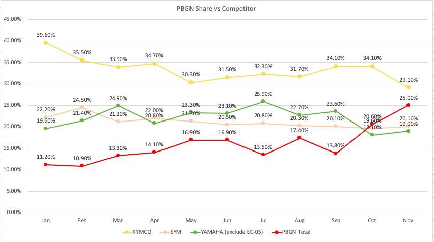 隨著 Gogoro 3 系列、YAMAHA EC-05、A Motor Ai-1 Sport、Gogoro VIVA、PGO Ur1 陸續上市,Gogoro Network 宣布 11 月的 PBGN 消費者購車市佔率高達 26.29%,排名躍升第一。