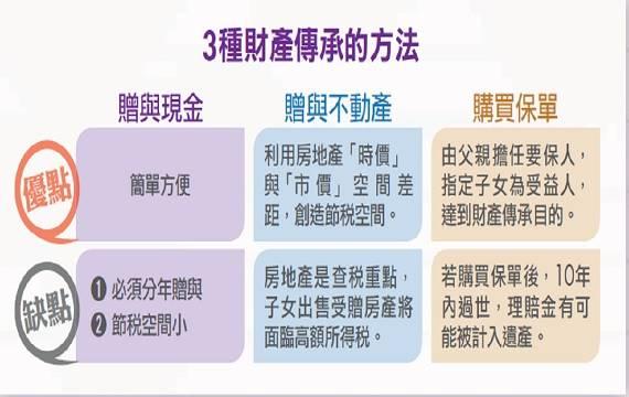 3方法財產傳承:贈現金、房產、買保單