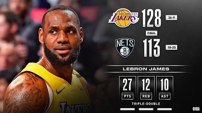 ▲詹姆斯(LeBron James)27分12籃板10助攻,本季第10次「大三元」。(圖/翻攝自NBA推特)
