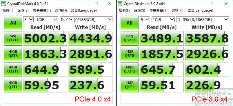 ▲ GIGABYTE AORUS NVMe Gen4 SSD 2TB 在 PCIe 4.0 和 PCIe 3.0 規格的速度差異。
