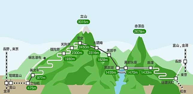 如果出發地是立山車站的話,可以在電鐵富山搭乘火車往立山車站,如果是從扇澤作起點的話,可以從長野搭乘特急巴士往扇澤,整個行程要使用6種交通工具。(互聯網)