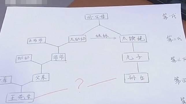 南京一名男子婚前得知女友是自己的表姨,這讓2人都傻了。(圖/翻攝自南京零距離)