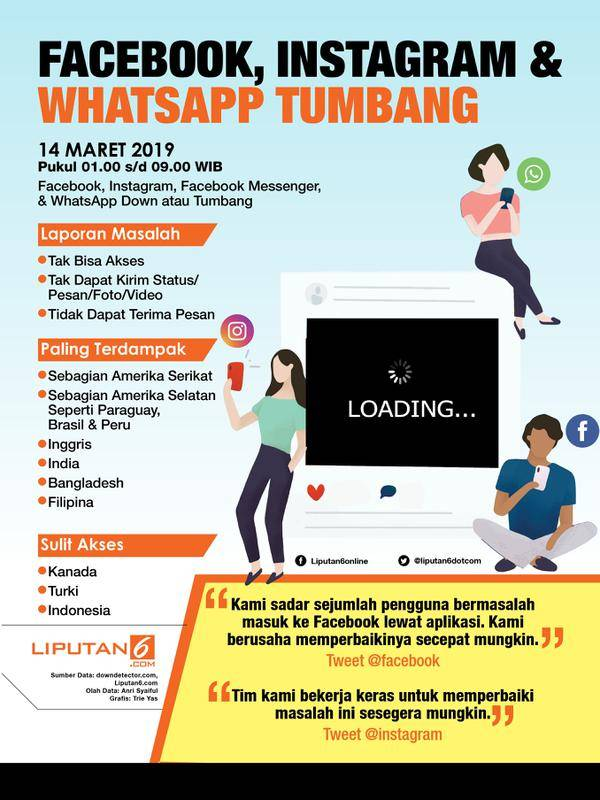 Infografis Facebook, Instagram & WhatsApp Tumbang