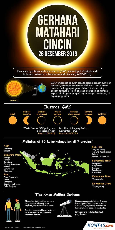 Gerhana Matahari Cincin 2019 Ini 25 Lokasi Di Indonesia