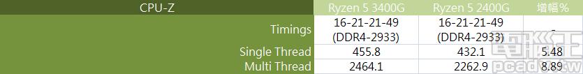 ▲ DDR4-2933 雙通道設定,Ryzen 5 3400G 相對 Ryzen 5 2400G 於 CPU-Z 單執行緒效能成長約 5.5%,多執行緒成長將近 9%。