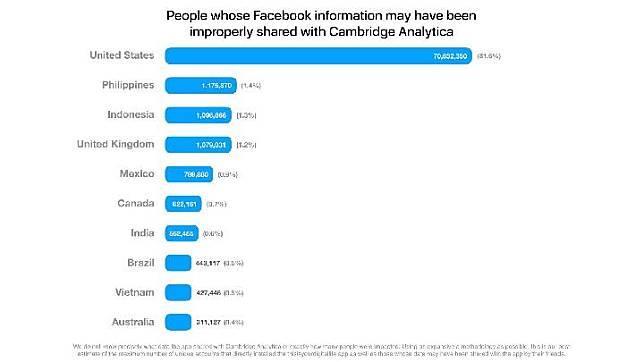 DPR Rapat Bersama Facebook untuk Klarifikasi Kebocoran Data