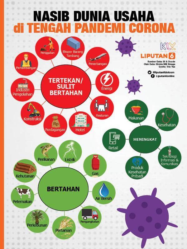 Infografis Nasib Dunia Usaha Diterpa Corona (Liputan6.com/Triyasni)