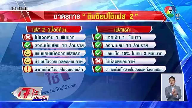 เผยเงื่อนไข ชิม ช้อป ใช้ เฟส 2 เพิ่มวงเงินคืน-นำรายจ่ายลดหย่อนภาษี