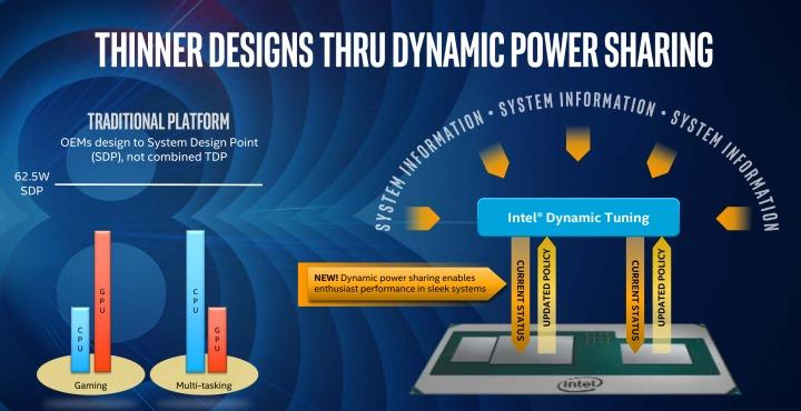 Dynamic Tuning技術可以動態調配處理器、顯示晶片的耗上限,讓整體效能最佳化。