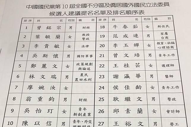 國民黨在15日召開臨時中常會,最新不分區名單曝光。(圖 / 國民黨提供)