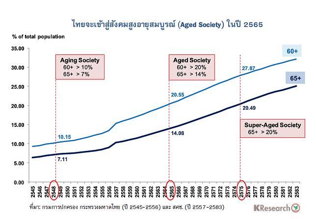 """""""มาเร็วเกินคาด"""" อีก 3 ปีไทยก้าวสู่""""สังคมสูงอายุสมบูรณ์"""""""