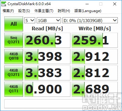 CrystalDiskMark 循序讀寫為 260.3MB/s 和 259.1MB/s,7200RPM 和更高的磁錄密度功不可沒