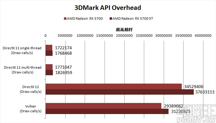 ▲ 3DMark API Overhead 按照往例,DirectX 11 多執行緒未達 NVIDIA 水準,其餘 API 則是五五波平手。