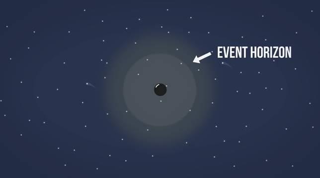 Event horizon, bagian dari black hole yang nyimpen kekuatan gravitasinya yang luaaaaaaar biasaa…