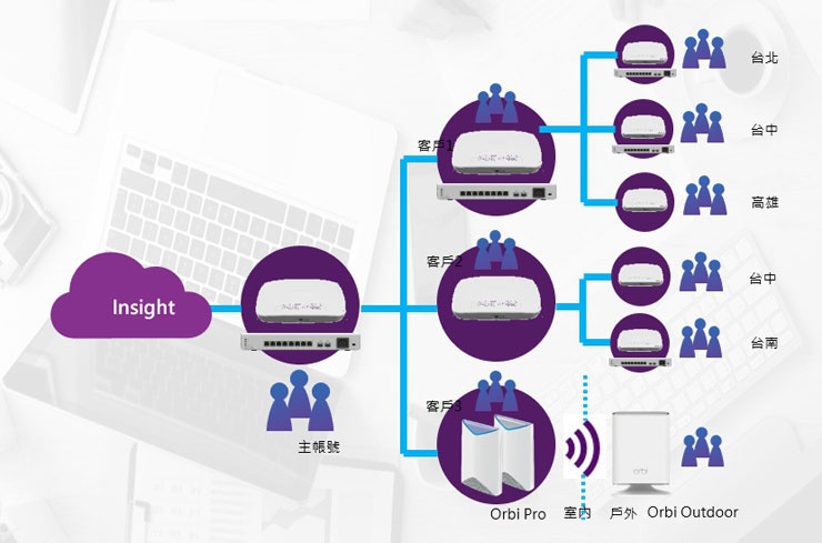 NETGEAR Insight Pro 的 MSP 架構將帳號身份區分為三個層次,也能讓用戶妥善配置人力資源與權責。