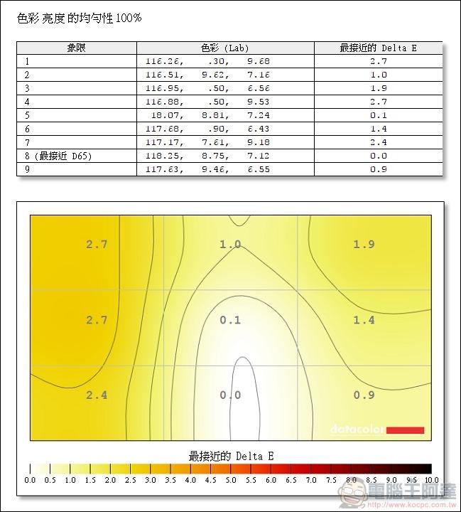 GIGABYTE G32QC 曲面電競螢幕實測數據 - 23