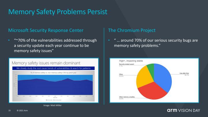 根據Arm的調查,有70%的資安風險源自記憶體攻擊,其中包含相當「古典」的緩衝區溢位與使用已釋放記憶體等漏洞。
