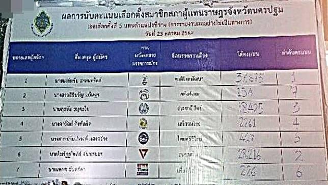 กกต.นครปฐม แถลงผลการเลือกตั้งซ่อม ส.ส.เขต5 ไม่เป็นทางการ 'เผดิมชัย สะสมทรัพย์' ชาติไทยพัฒนา ชนะเลือกตั้ง