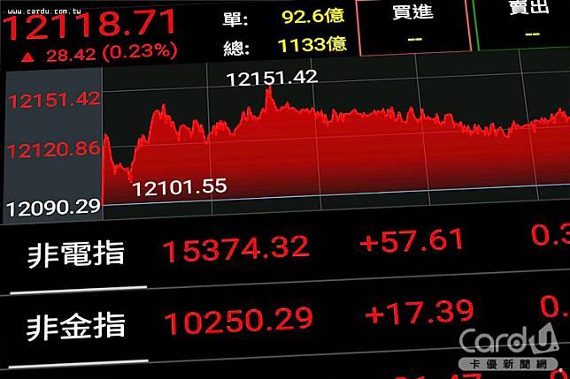 台股以12118點封關,豬年指數大漲2186點,股民樂觀指數走升,風險偏好指數上揚(圖/卡優新聞網)