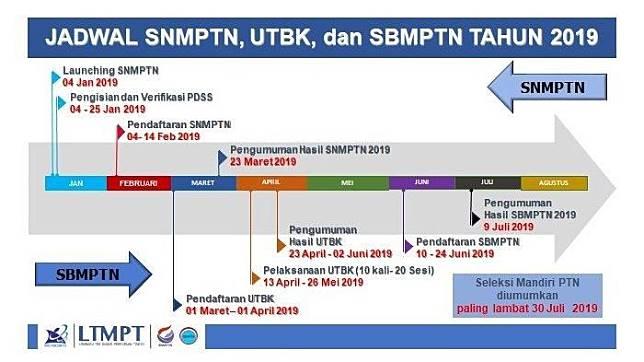 Jadwal SNMPTN, SBNMPTN, UTBK 2019. Foto: LTMPT