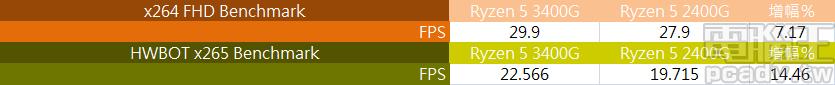 ▲ 影片編碼測試,Ryzen 5 3400G 於 x264 FHD Benchmark 約成長 7%,HWBOT x265 Benchmark 則是雙倍成長 14% 以上。