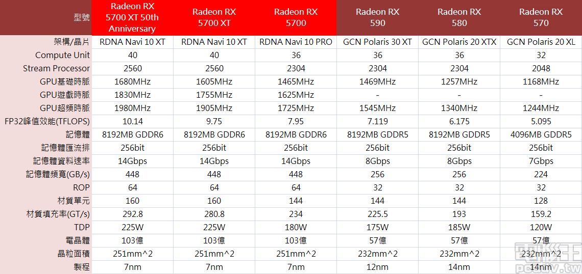 Radeon RX 5700 XT 50th Anniversary、Radeon RX 5700 XT、Radeon RX 5700 與前一世代 Radeon RX 顯示卡規格比較