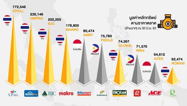 6 หุ้นค้าปลีกไทยติด TOP 10 ในอาเซียน CPALL ยืนหนึ่ง!!