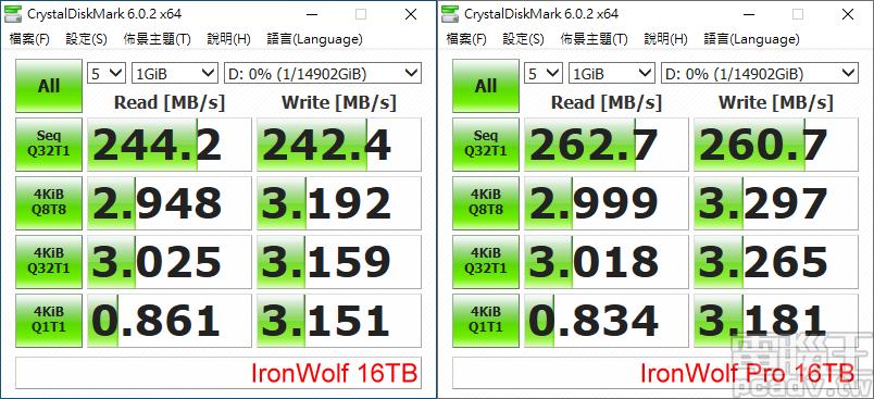 ▲ 測試軟體 CrystalDiskMark,於預設 1GB 範圍和隨機亂數測試,IronWolf 16TB 循序讀寫均超過 240MB/s,IronWolf Pro 16TB 則是超過 260MB/s。
