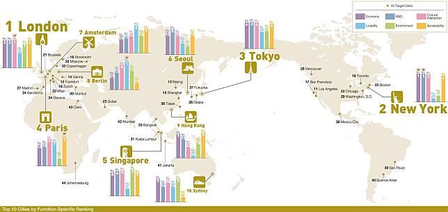 ▲日本森紀念財團都市戰略研究所近日公布2017年「世界的都市綜合排行榜」。(圖/翻攝自都市戰略研究所)
