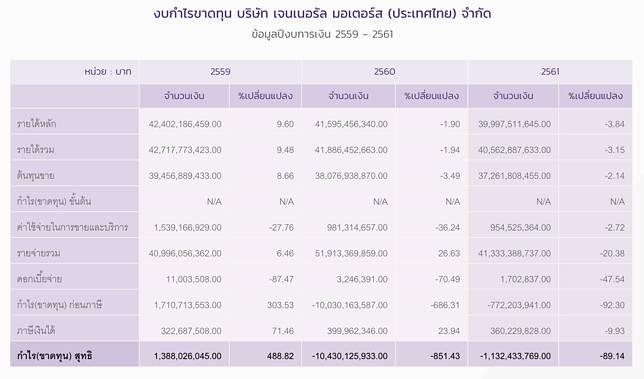 เปิดสถานะการเงิน จีเอ็ม เชฟโรเลต ขาดทุนสะสม 2 ปีติดก่อนยุติขายในไทย