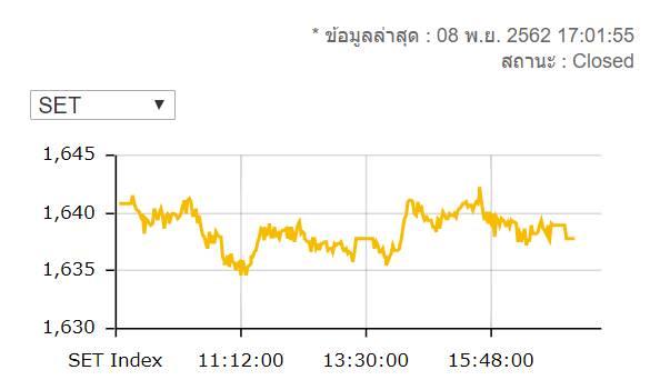 หุ้นไทยปิดร่วง 3.03 จุดมูลค่าซื้อขาย 5 หมื่นล้านบาท