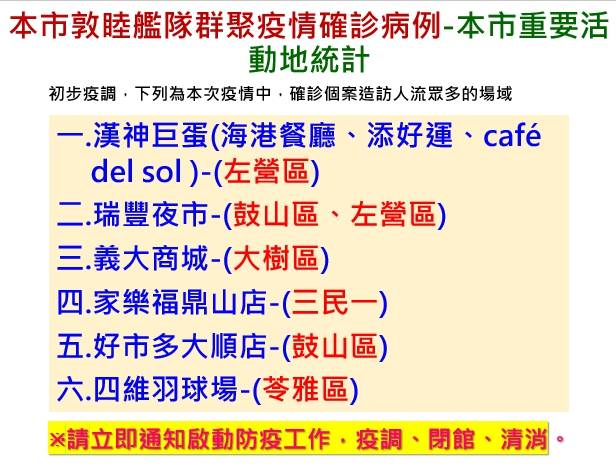 【高雄9確診】敦睦艦隊足跡曝光! 漢神巨蛋消毒2天虧6千萬