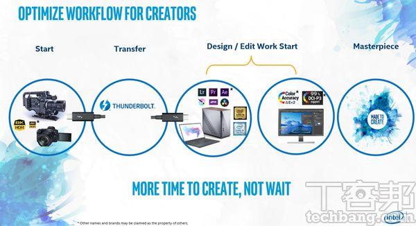 英特爾主導的創作者電腦,目標就是要優化創作流程,從原始素材的輸入、到電腦端的編輯、再到作品的輸出,每個環節的軟硬體都是解決效率問題,讓創作者可以更專注於創作,例如Thunderbolt 3高速傳輸、運算能力提升、螢幕精準校色…等。