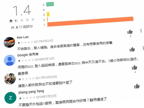 pay.taipei智慧支付平台使用者負評不斷,Android手機使用者僅給予1.4顆星的評分(圖/擷自 Googleplay)