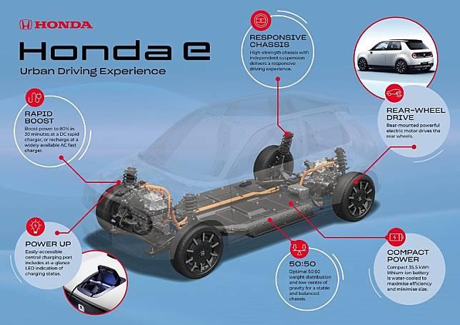 更多Honda e的相關細節進一步公開,包括續航力,約200km。(互聯網)