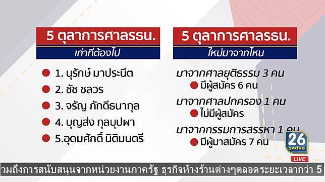 เลือก 5 ศาล รัฐธรรมนูญใหม่ ส่อยุ่ง