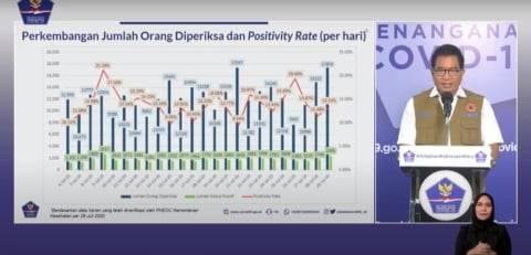 Positivity Rate Corona di RI 29 Juli 13,3 Persen, Masih Jauh dari Aman