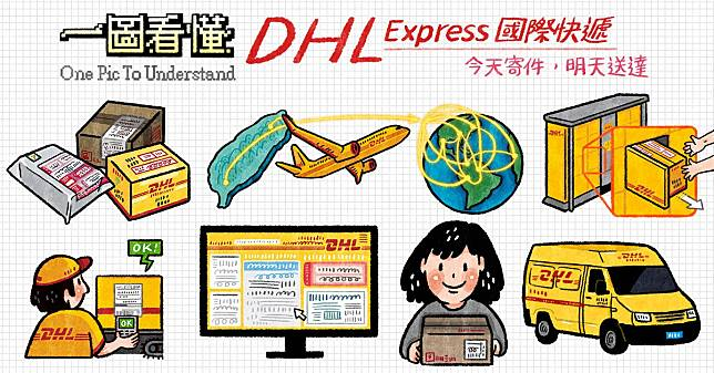一圖看懂 DHL Express 國際快遞,超商(7-11、全家)寄件取件,今天寄件明天送達
